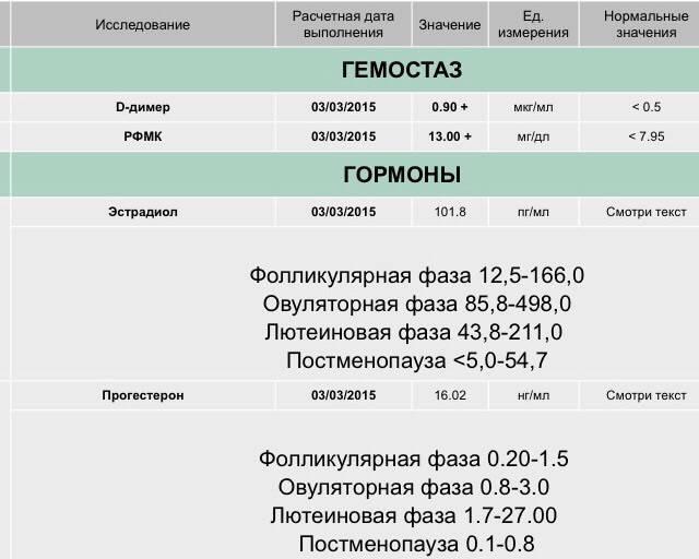 Нормальный уровень эстрадиола и прогестерона после переноса эмбрионов: полное описание