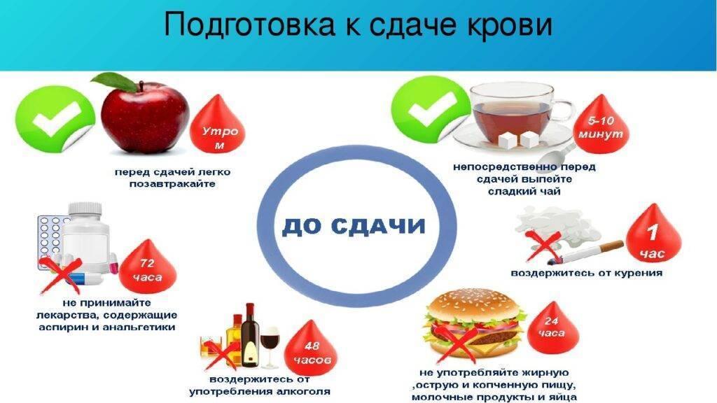 Дети сдают кровь из пальца натощак или нет: можно ли кушать перед общим клиническим анализом? - wikidochelp.ru
