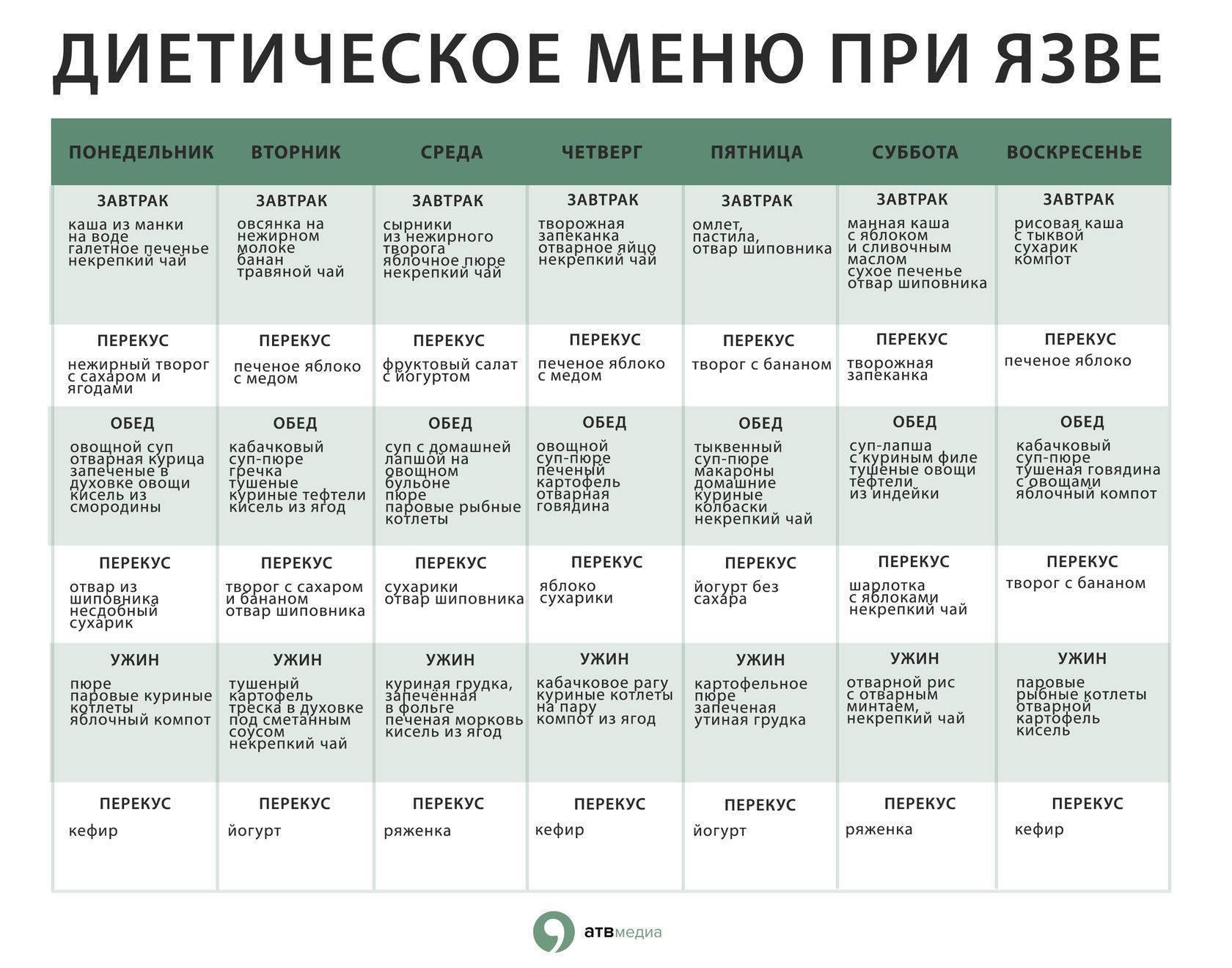 Диета №5п: меню на неделю, рецепты разрешенных блюд