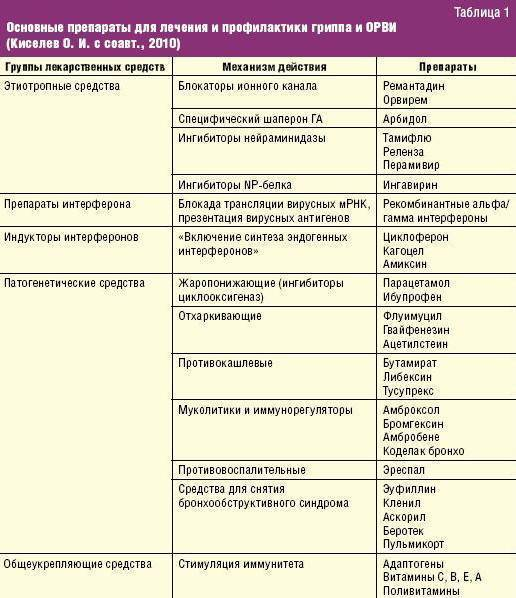 Аллергический кашель у ребенка: симптомы и лечение, чем и как лечить, препараты, комаровский, народные средства, как снять приступы кашля при аллергии