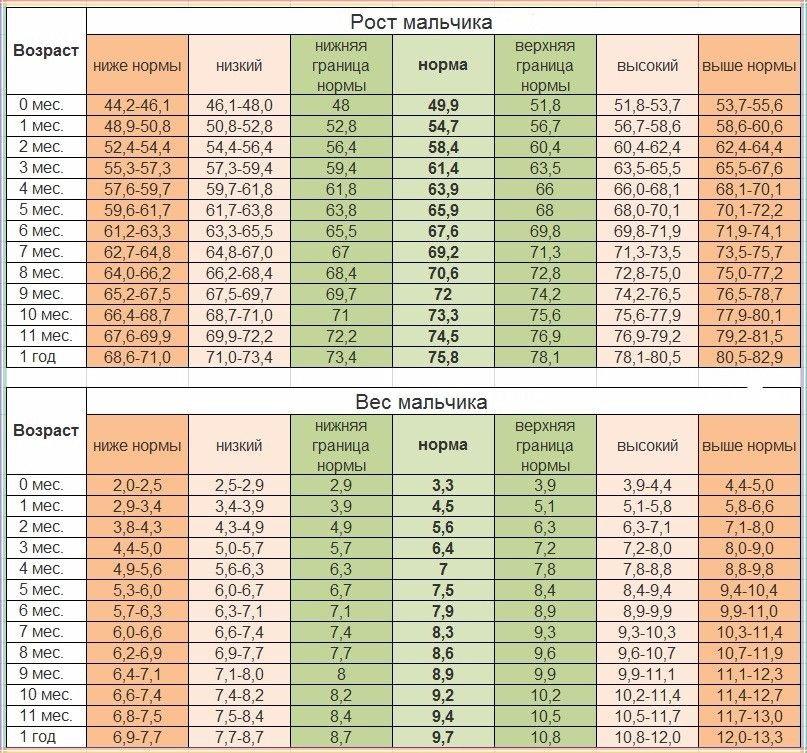 Таблица веса и роста ? для мальчиков по годам: нормы от 1 до 18 лет по ВОЗ