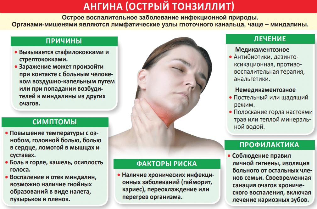 Высыпания в горле у ребенка: виды, проявления и особенности лечения | малыш здоров!