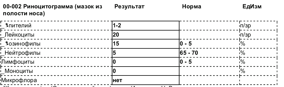 Риноцитограмма норма у детей расшифровка таблица - все о простуде и лор-заболеваниях