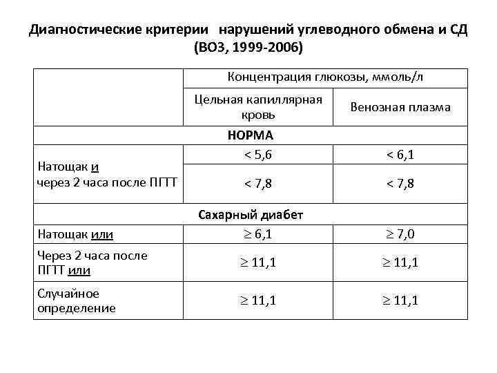 Норма сахара в крови у детей: таблица, нормальный уровень глюкозы у ребенка