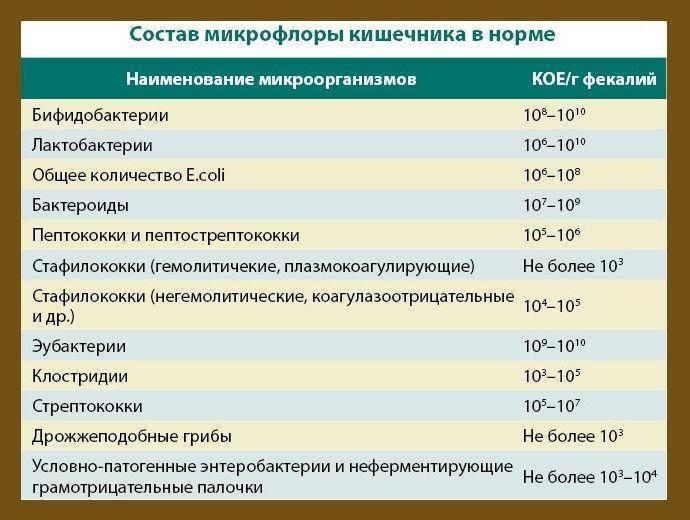 Анализ кала на углеводы у грудничков