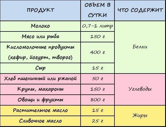 Таблица комаровского и меню кормящей матери