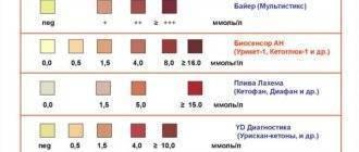 Кетоновые тела в моче и кетонурия (кетоны в моче) — норма, симптомы, лечение