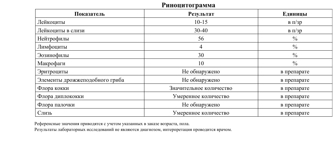 Риноцитограмма - мазок из носа: как проводится расшифровка исследование