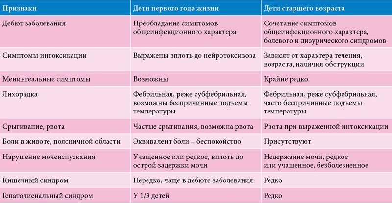Цистит у детей: лечение, симптомы, признаки острой и хронической формы, анализы, антибиотики и другие лекарства для терапии