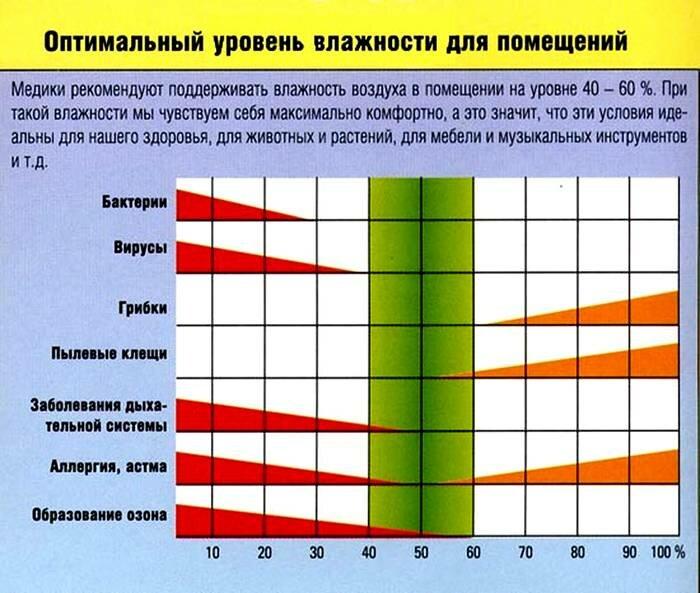 Влажность воздуха в квартире для ребенка: какая должна быть, как измерить