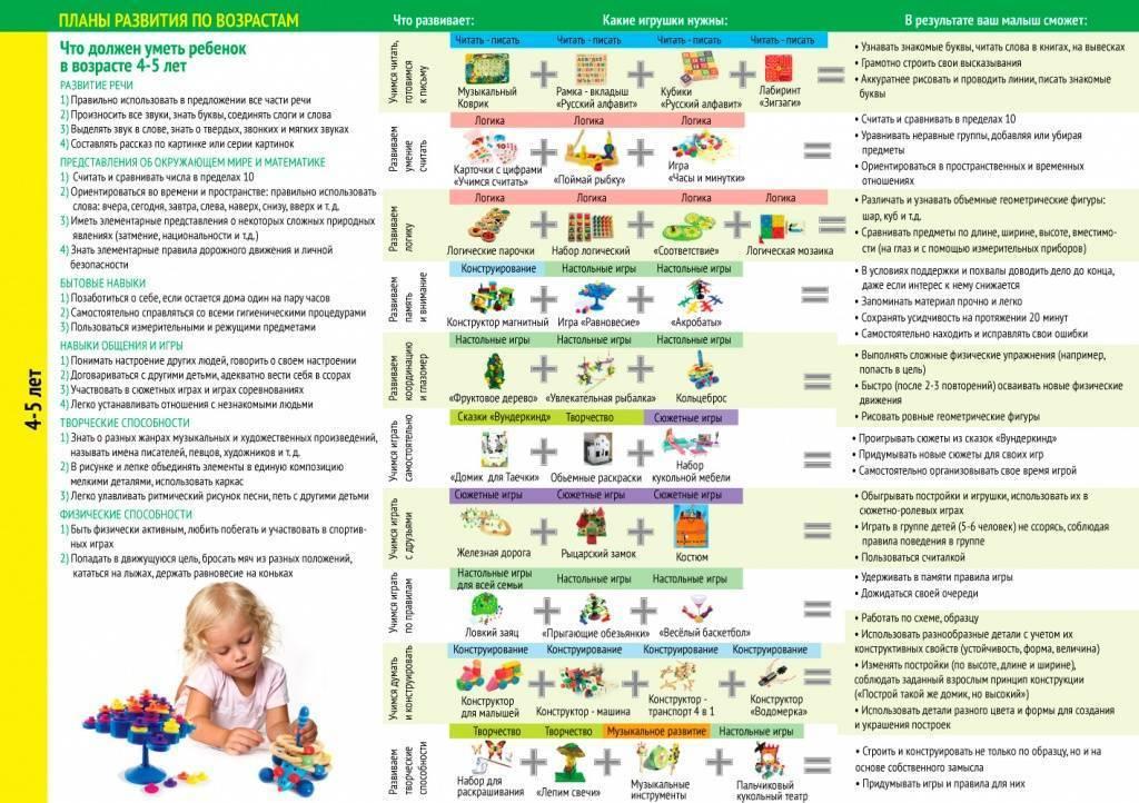 Развитие ребенка 2 лет: что должен уметь малыш на данном этапе
