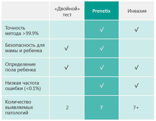 Тест пренетикс – эффективный метод пренатальной диагностики