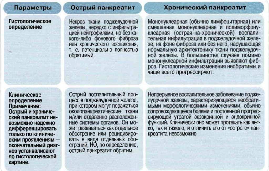 Острый панкреатит. причины, механизм развития, симптомы, современная диагностика, лечение, диета после острого панкреатита, осложнения болезни