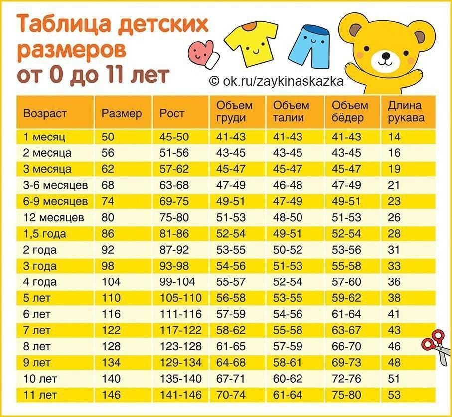 Размеры одежды для новорожденных по месяцам таблица