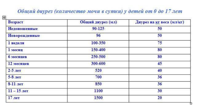 Таблица суточный диурез при беременности