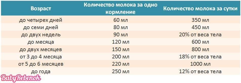 Сколько смеси должен съедать ребенок в 2 месяца, новорожденный и до года: нормы в мл, расчет количества питания, которое нужно давать грудничкам по таблицам
