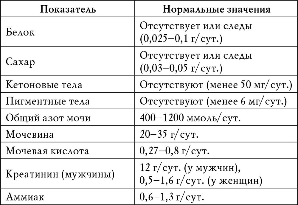 Общий анализ крови у детей – норма, расшифровка анализа крови у детей – таблица
