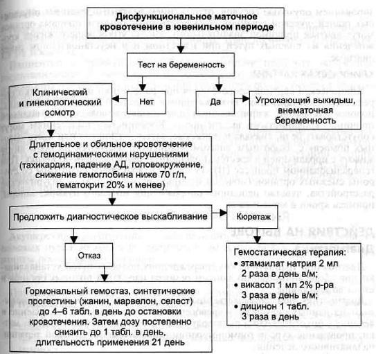 Причины выкидыша у женщин на поздних сроках беременности | vseproberemennost.ru