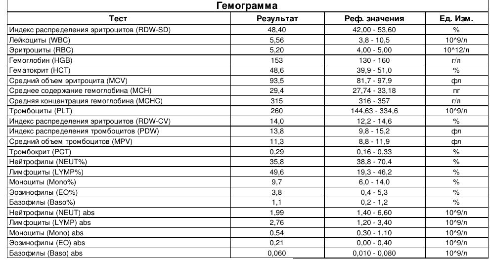Средняя концентрация гемоглобина в эритроците особенности и нюансы