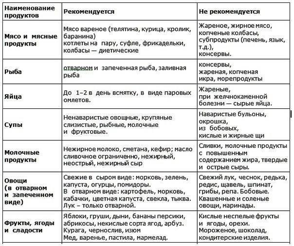 Увеличена поджелудочная железа у ребенка (детей),что делать? - заболевания.ру
