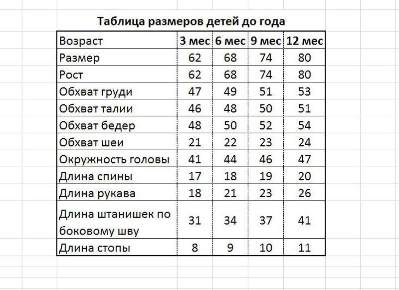 Размеры одежды для новорожденного: таблицы по росту ребенка по месяцам до 1 года и калькулятор - врач 24/7