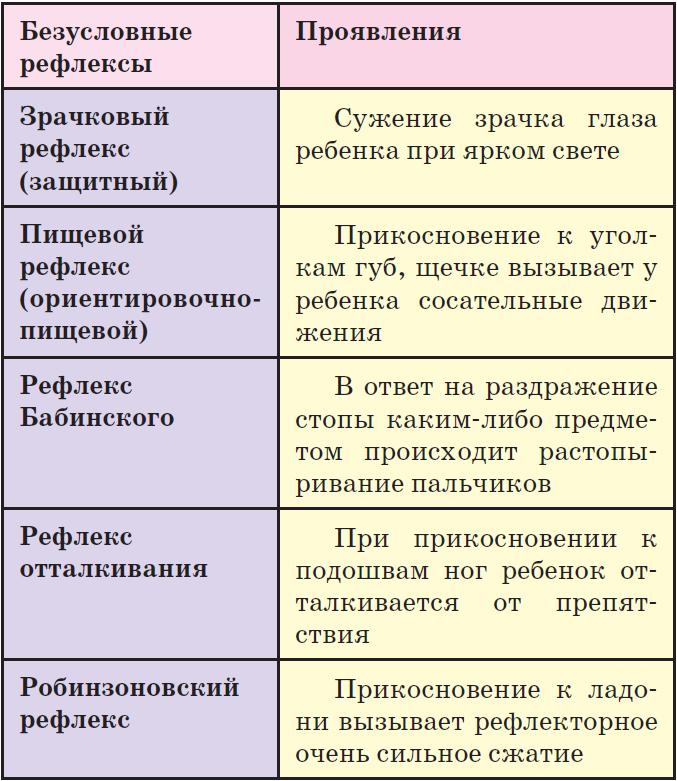 Рефлексы новорожденных – таблица и описание основных физиологических рефлексов ребенка.