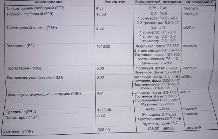 ✅ анализы на прогестерон и эстроген когда сдавать - денталюкс.su