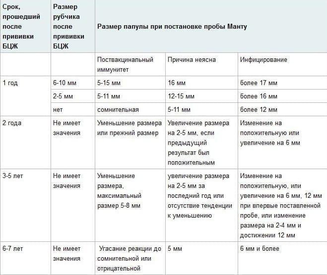 Анализ на антитела к туберкулезу вместо манту