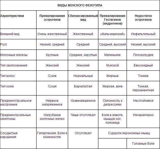 Как подобрать противозачаточные таблетки, таблица как самостоятельно подобрать противозачаточные таблетки