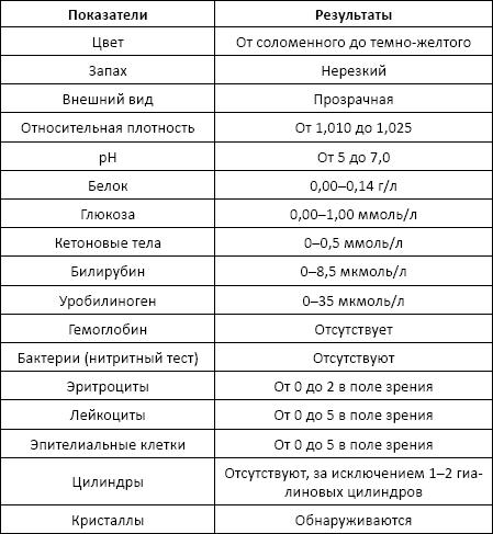 Кетоновые тела в моче у взрослых и детей: что это значит, норма и причины повышения кетонов