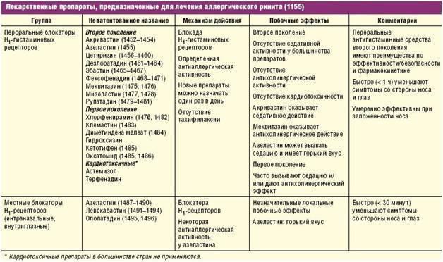 Антигистаминные препараты для детей: список лекарств по возрасту | musizmp3.ru