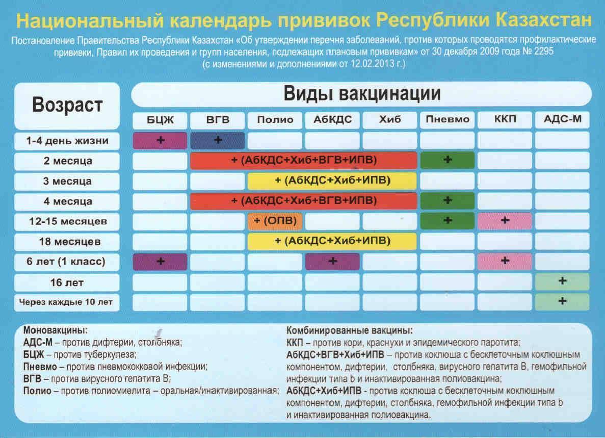 Прививка хиберикс: показания к применению
