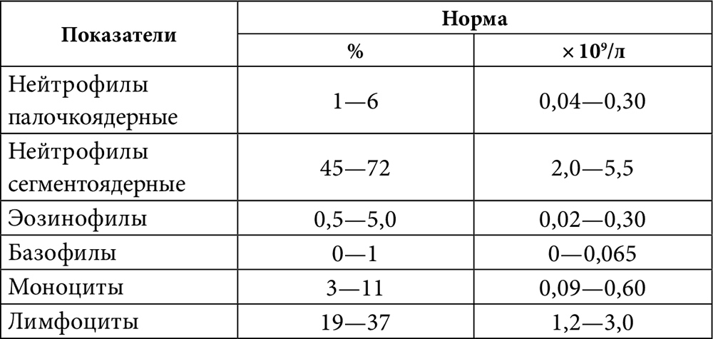 Нейтрофилы повышены: допустимые нормы и причины превышений