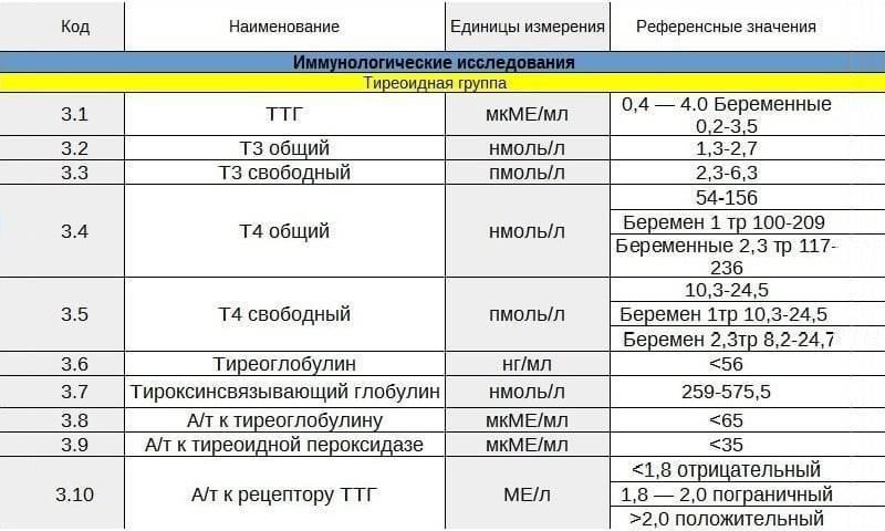 Пролактин макро и мономерный пролактин