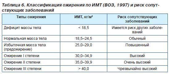 Ожирение 1 степени у детей: 8-12 лет, таблица, лечение, возрасту подростка, что делать, стадия | musizmp3.ru
