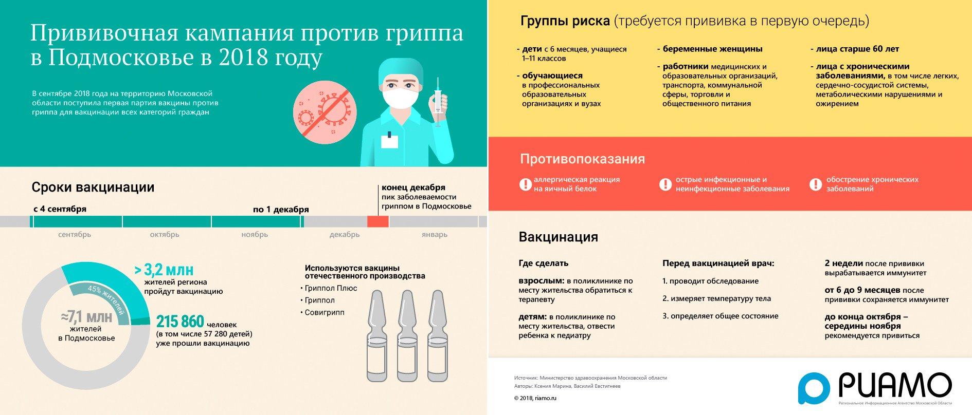 Побочные эффекты от прививки гриппа осложнения отзывы
