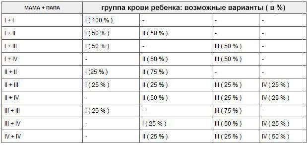 Таблица группы крови родителей и детей: наследственные факторы