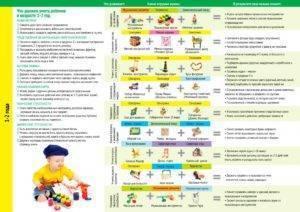 Что должен уметь ребенок от 1 до 3 лет: знания, умения и навыки малыша
