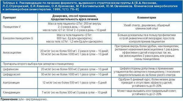 Антибиотики при ангине при гв: каковы особенности заболевания при грудном вскармливании, какие препараты разрешены при лактации и есть ли альтернативное лечение?