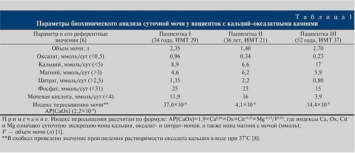 Нормы кальция и фосфора в анализе крови у детей