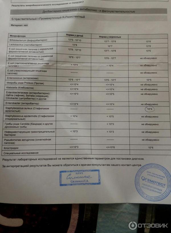 Анализ на дисбактериоз у детей сдача, расшифровка