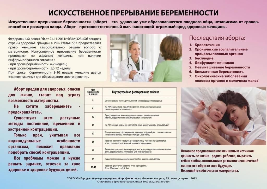 Хирургический аборт, последствия