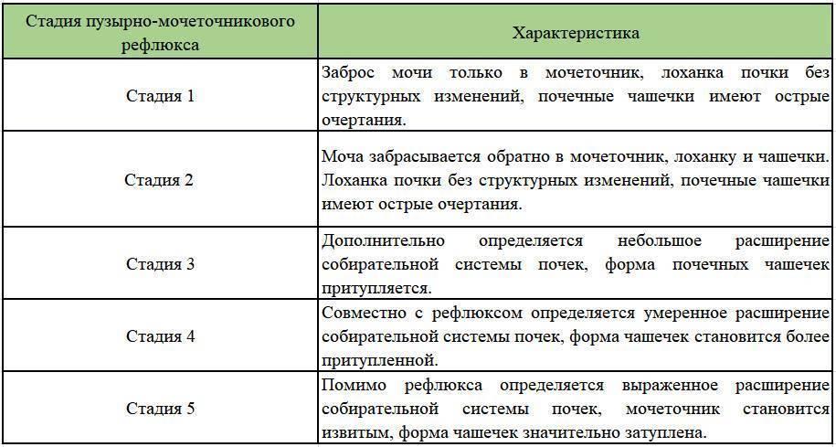 Рефлюкс почки у детей: классификация, причины, симптомы, лечение