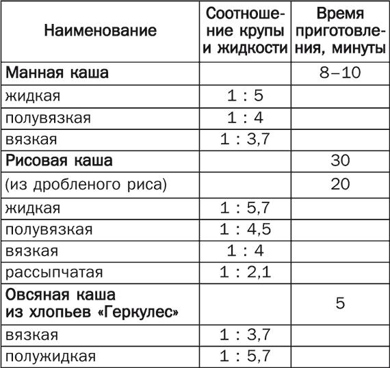 Каши для прикорма: с какой начинать, как вводить, какая каша лучше для прикорма / mama66.ru