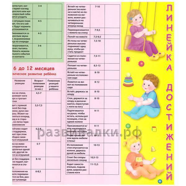 Развитие ребенка по месяцам от рождения до 1 года