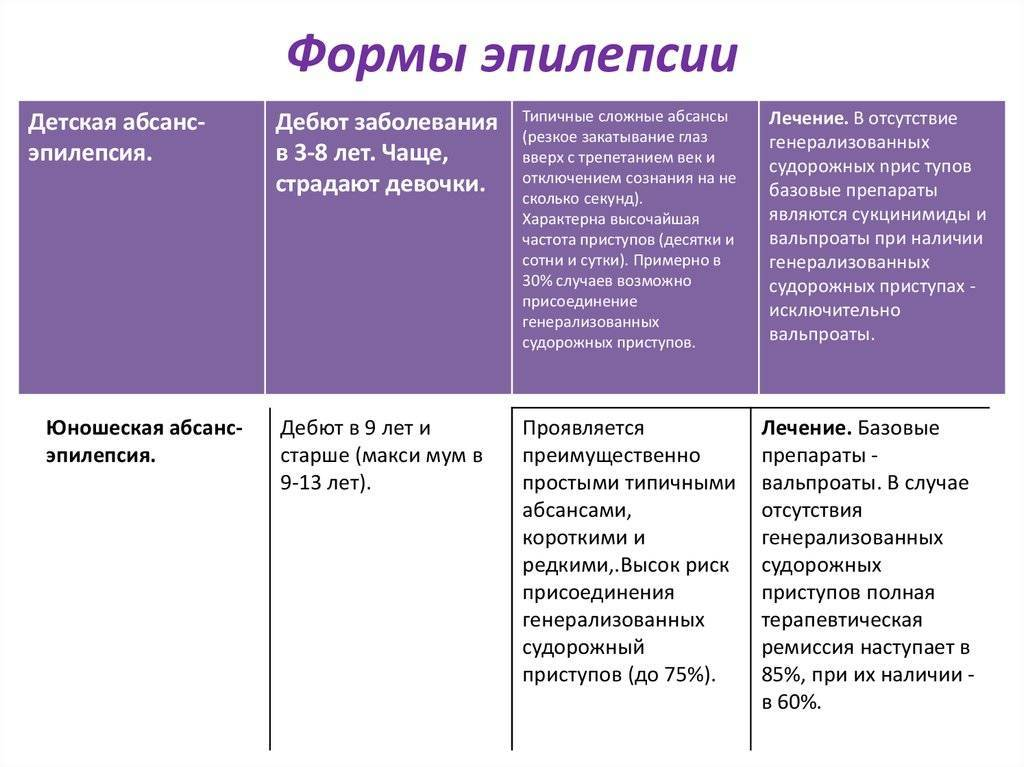 Фокальная эпилепсия у детей: идиопатическая, симптоматическая и криптогенная формы, прогнозы