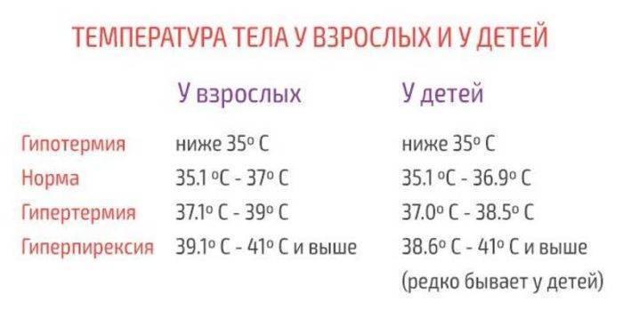 Нормальная температура новорожденного