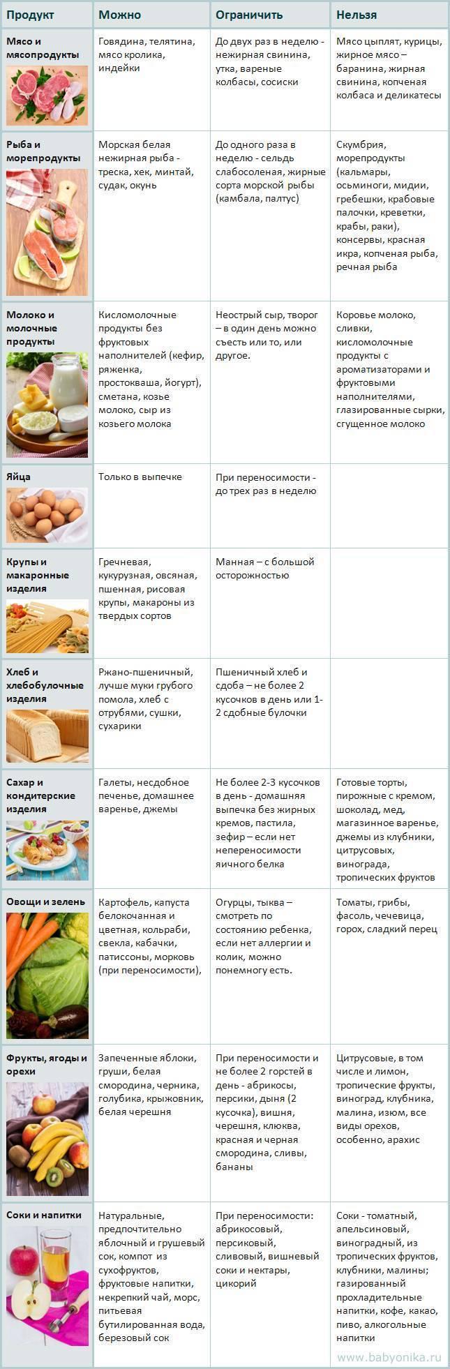 Можно ли орехи при гастрите: грецкие, арахис, кедровые, фундук - я здоров