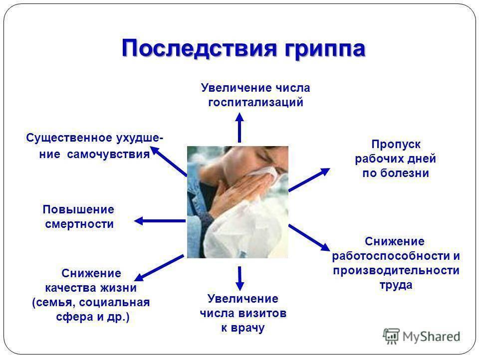 Вирус гриппа у ребенка: симптомы, лечение, профилактика гриппа у детей, уход за больным ребенком