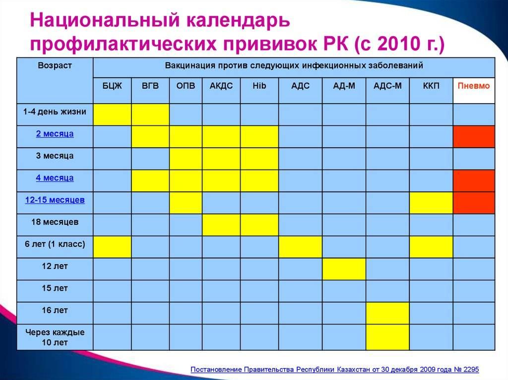 Календарь прививок: когда, кому и от какого заболевания? график с последними изменениями